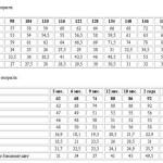 Таблица перевода массы продуктов в объемные меры
